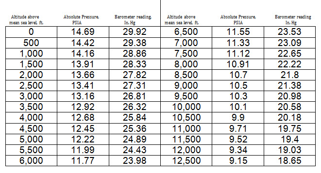 Barometer chart